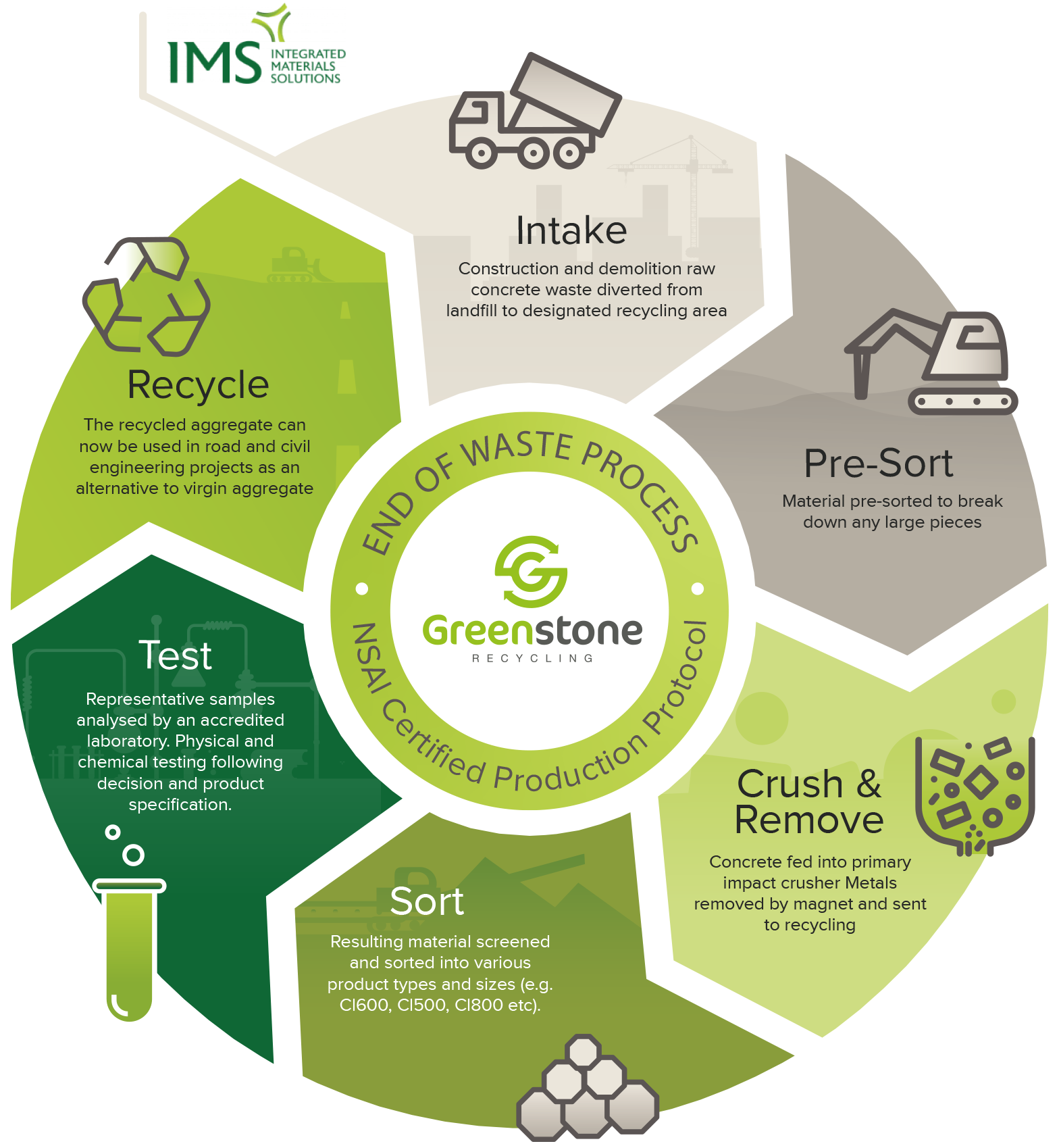 Greenstone Recycling, End of waste process, NSAI certified production protocol